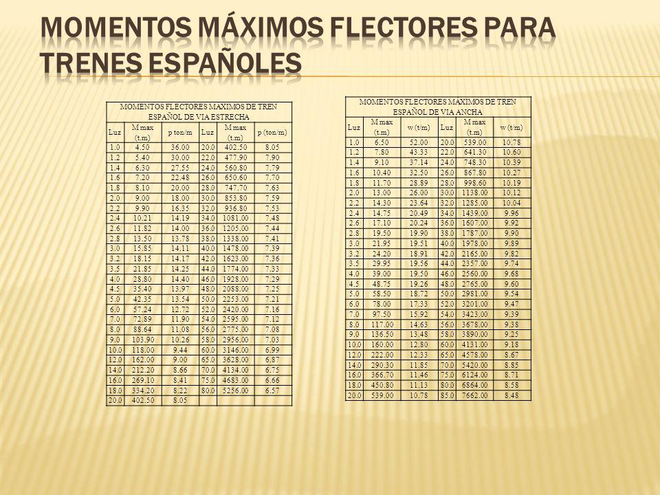 MOMENTOS FLECTORES MÁXIMOS DE TREN ESPAÑOL DE VIA ESTRECHA Luz M max (t.m) p ton/mLuz M max (t.m) p (ton/m) 1.04.5036.0020.0402.508.05 1.25.4030.0022.