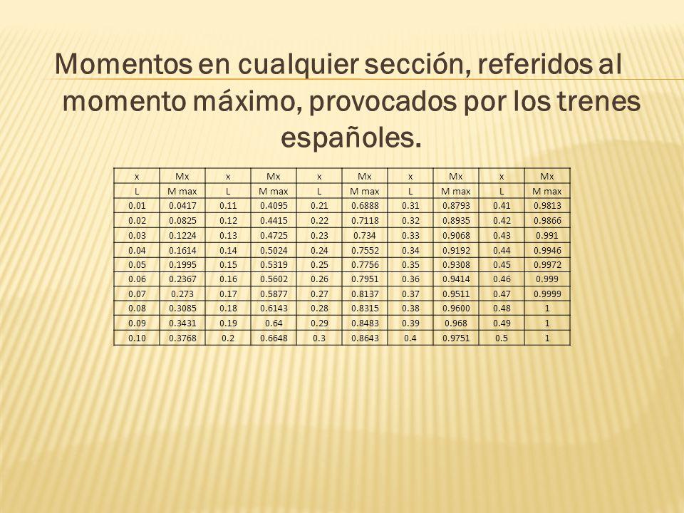Momentos en cualquier sección, referidos al momento máximo, provocados por los trenes españoles. xMxx x x x LM maxL L L L 0.010.04170.110.40950.210.68