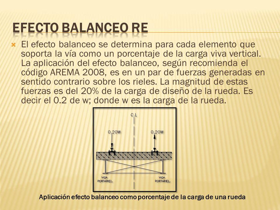 El efecto balanceo se determina para cada elemento que soporta la vía como un porcentaje de la carga viva vertical. La aplicación del efecto balanceo,