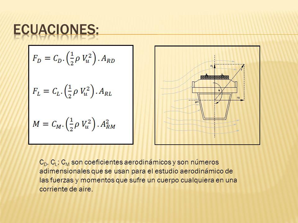 C D, C L ; C M son coeficientes aerodinámicos y son números adimensionales que se usan para el estudio aerodinámico de las fuerzas y momentos que sufr
