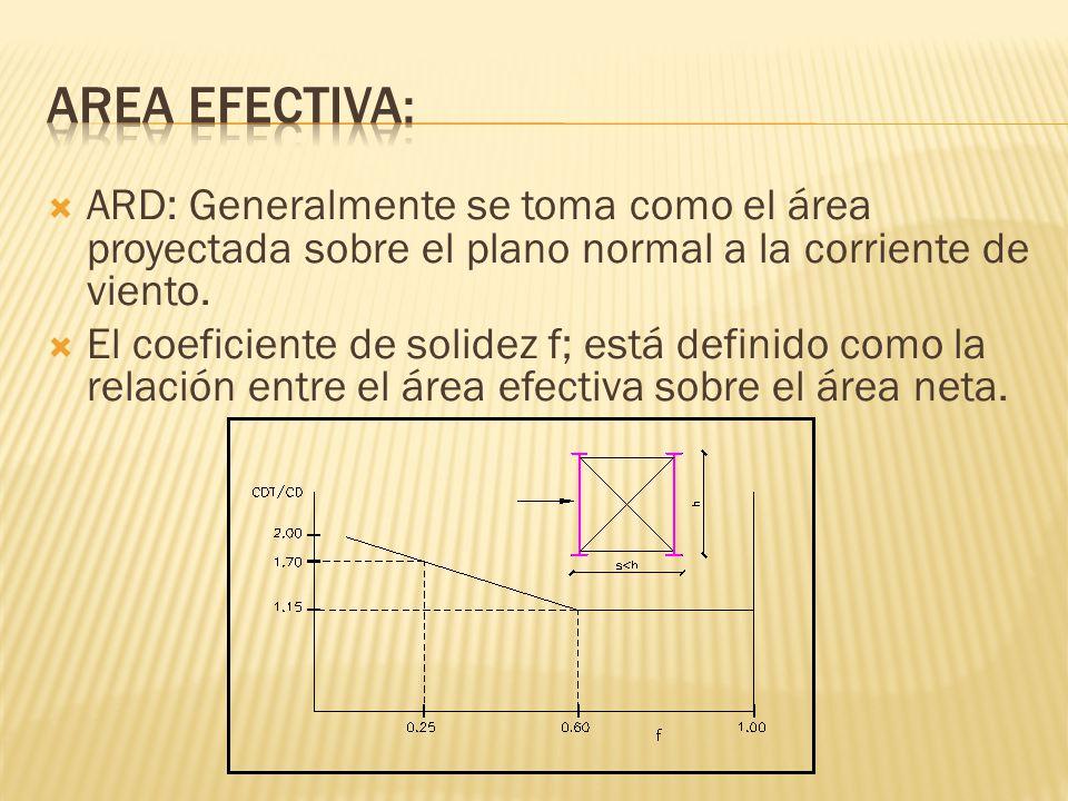 ARD: Generalmente se toma como el área proyectada sobre el plano normal a la corriente de viento. El coeficiente de solidez f; está definido como la r