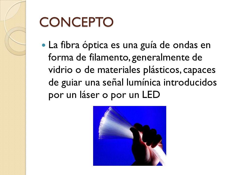 CONCEPTO La fibra óptica es una guía de ondas en forma de filamento, generalmente de vidrio o de materiales plásticos, capaces de guiar una señal lumí