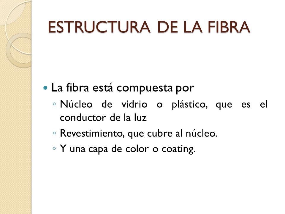 ESTRUCTURA DE LA FIBRA La fibra está compuesta por Núcleo de vidrio o plástico, que es el conductor de la luz Revestimiento, que cubre al núcleo. Y un
