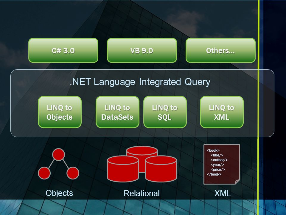 Objects XML.NET Language Integrated Query C# 3.0 VB 9.0 Others… Relational LINQ to Objects LINQ to SQL LINQ to XML LINQ to DataSets