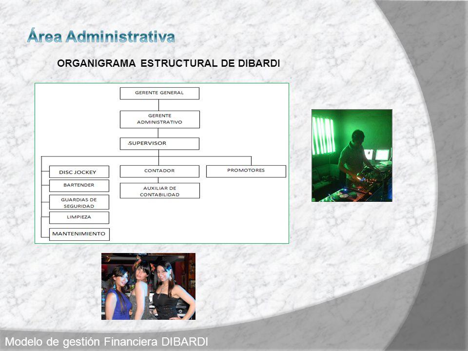 ORGANIGRAMA ESTRUCTURAL DE DIBARDI Modelo de gestión Financiera DIBARDI