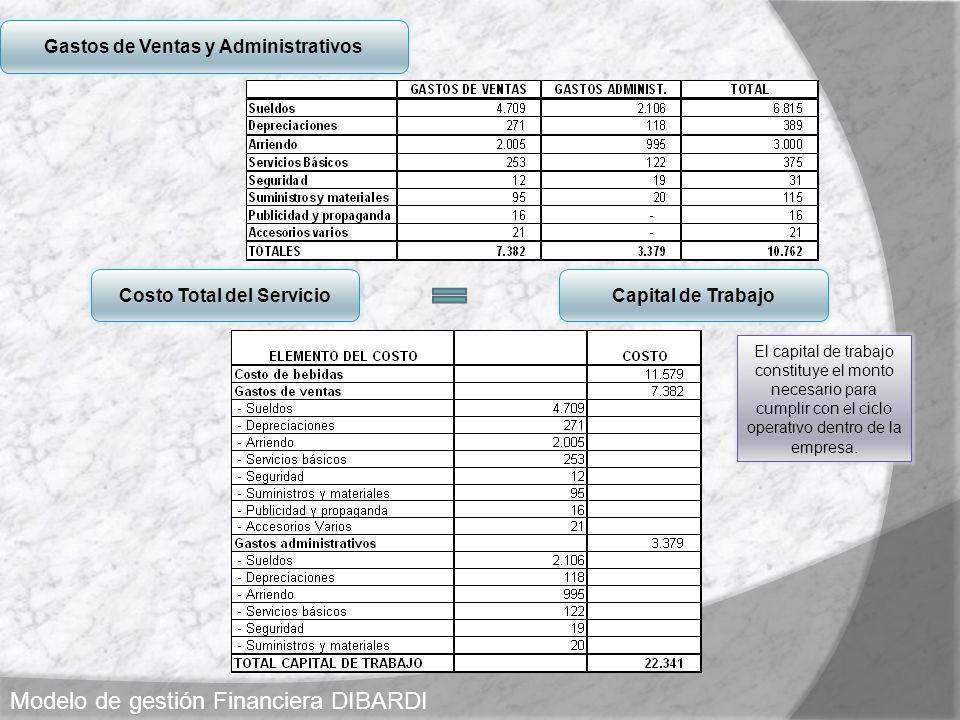 Gastos de Ventas y Administrativos Costo Total del ServicioCapital de Trabajo Modelo de gestión Financiera DIBARDI El capital de trabajo constituye el
