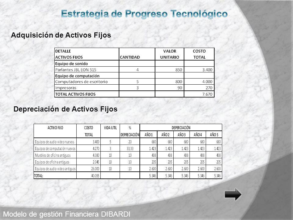 Adquisición de Activos Fijos Depreciación de Activos Fijos Modelo de gestión Financiera DIBARDI
