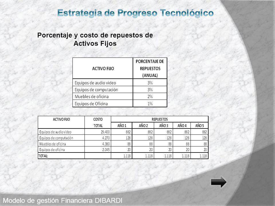 Porcentaje y costo de repuestos de Activos Fijos Modelo de gestión Financiera DIBARDI