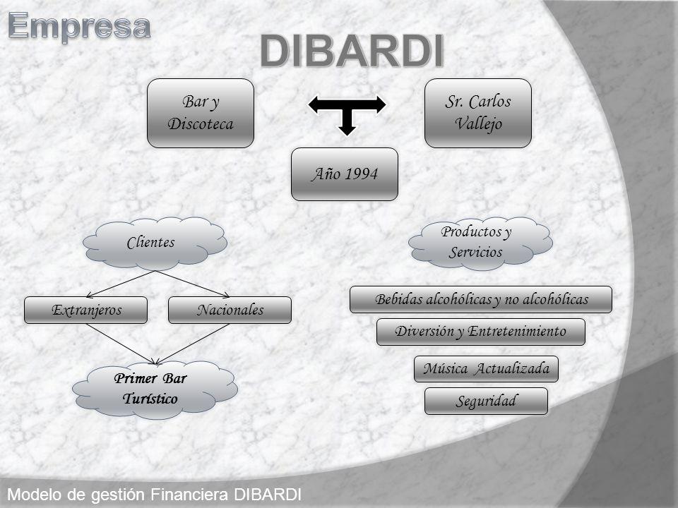 Modelo de gestión Financiera DIBARDI Nacionales Clientes Extranjeros Primer Bar Turístico Bar y Discoteca Sr. Carlos Vallejo Año 1994 Productos y Serv