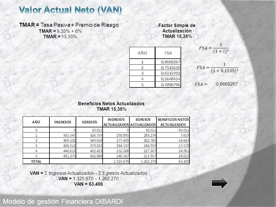 TMAR = Tasa Pasiva + Premio de Riesgo TMAR = 9,35% + 6% TMAR = 15,35% 0,8669267 Factor Simple de Actualización TMAR 15,35% Beneficios Netos Actualizad