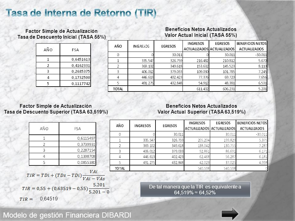 Factor Simple de Actualización Tasa de Descuento Inicial (TASA 55%) Beneficios Netos Actualizados Valor Actual Inicial (TASA 55%) Factor Simple de Act