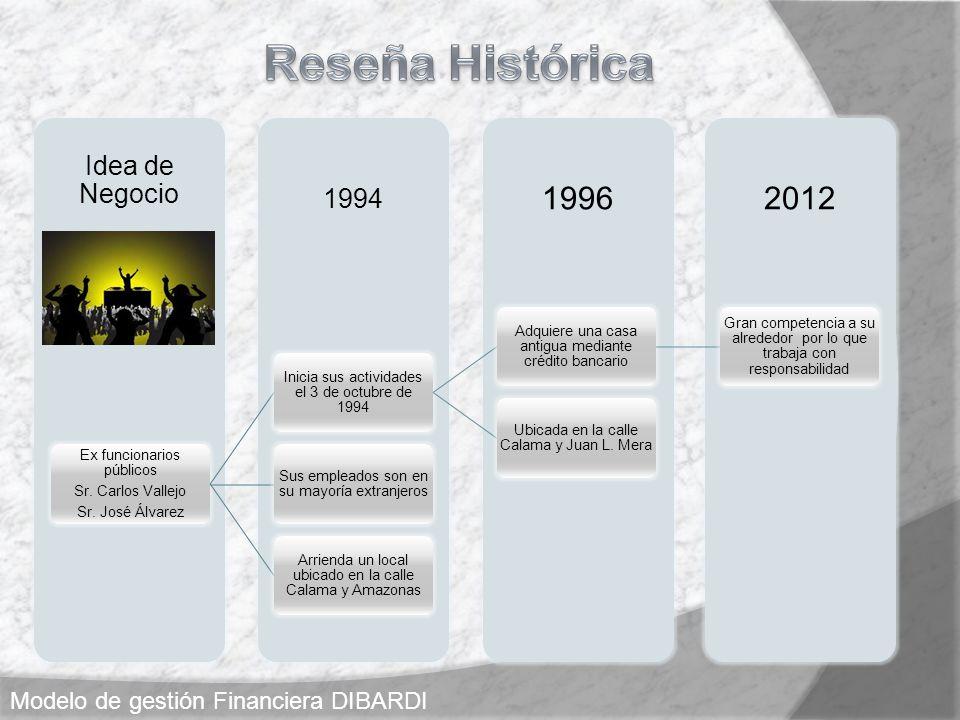 20121996 1994 Idea de Negocio Ex funcionarios públicos Sr. Carlos Vallejo Sr. José Álvarez Inicia sus actividades el 3 de octubre de 1994 Adquiere una