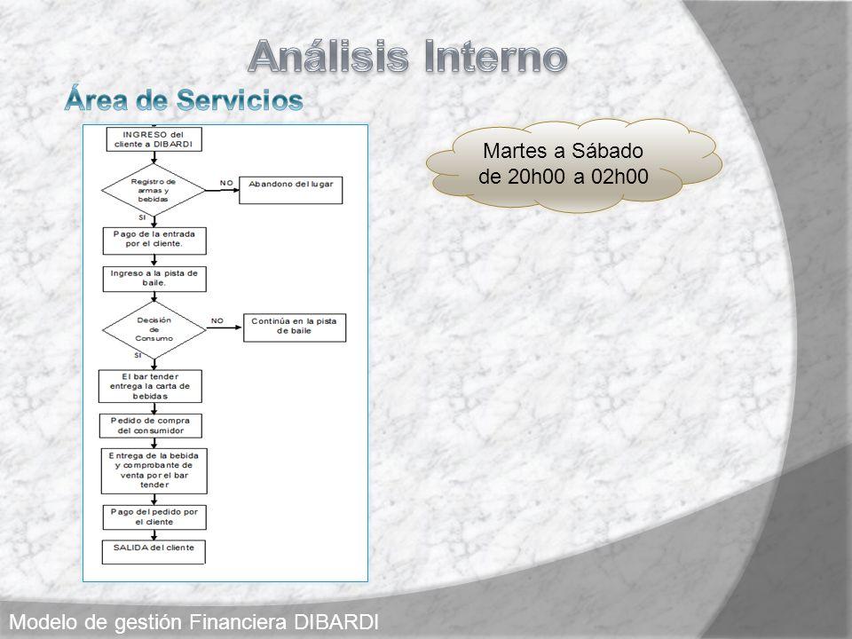 Martes a Sábado de 20h00 a 02h00 Modelo de gestión Financiera DIBARDI