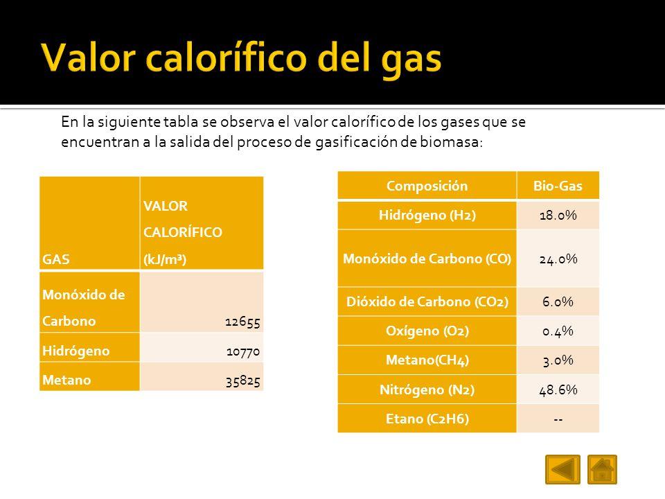 En la siguiente tabla se observa el valor calorífico de los gases que se encuentran a la salida del proceso de gasificación de biomasa: GAS VALOR CALORÍFICO (kJ/m³) Monóxido de Carbono12655 Hidrógeno10770 Metano35825 ComposiciónBio-Gas Hidrógeno (H2)18.0% Monóxido de Carbono (CO)24.0% Dióxido de Carbono (CO2)6.0% Oxígeno (O2)0.4% Metano(CH4)3.0% Nitrógeno (N2)48.6% Etano (C2H6)--