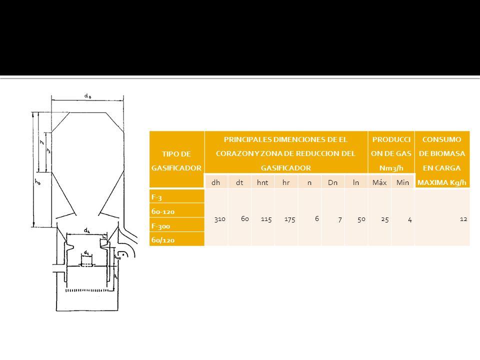 TIPO DE GASIFICADOR PRINCIPALES DIMENCIONES DE EL CORAZON Y ZONA DE REDUCCION DEL GASIFICADOR PRODUCCI ON DE GAS Nm3/h CONSUMO DE BIOMASA EN CARGA MAXIMA Kg/h dhdthnthrnDnlnMáxMin F-3 31060115175675025412 60-120 F-300 60/120