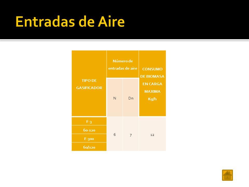 TIPO DE GASIFICADOR Número de entradas de aire CONSUMO DE BIOMASA EN CARGA MAXIMA Kg/h NDn F-3 6712 60-120 F-300 60/120