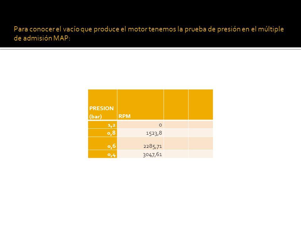 Para conocer el vacío que produce el motor tenemos la prueba de presión en el múltiple de admisión MAP: PRESION (bar)RPM 1,20 0,81523,8 0,62285,71 0,43047,61