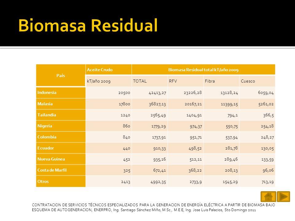 ExtractoraUbicación Procesamiento (ton/año) Residuos (ton/año) FibraCuesco AGROINPLA Km.