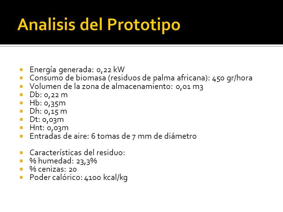 Energía generada: 0,22 kW Consumo de biomasa (residuos de palma africana): 450 gr/hora Volumen de la zona de almacenamiento: 0,01 m3 Db: 0,22 m Hb: 0,35m Dh: 0,15 m Dt: 0,03m Hnt: 0,03m Entradas de aire: 6 tomas de 7 mm de diámetro Características del residuo: % humedad: 23,3% % cenizas: 20 Poder calórico: 4100 kcal/kg