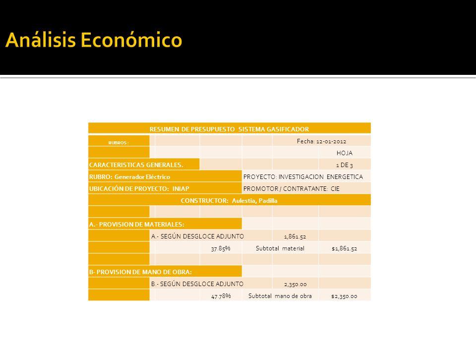 RESUMEN DE PRESUPUESTO SISTEMA GASIFICADOR RUBROS : Fecha: 12-01-2012 HOJA CARACTERISTICAS GENERALES.1 DE 3 RUBRO: Generador EléctricoPROYECTO: INVESTIGACION ENERGETICA UBICACIÓN DE PROYECTO: INIAPPROMOTOR / CONTRATANTE: CIE CONSTRUCTOR: Aulestia, Padilla A.- PROVISION DE MATERIALES: A.- SEGÚN DESGLOCE ADJUNTO1,861.52 37.85%Subtotal material$1,861.52 B- PROVISION DE MANO DE OBRA: B.- SEGÚN DESGLOCE ADJUNTO2,350.00 47.78%Subtotal mano de obra$2,350.00
