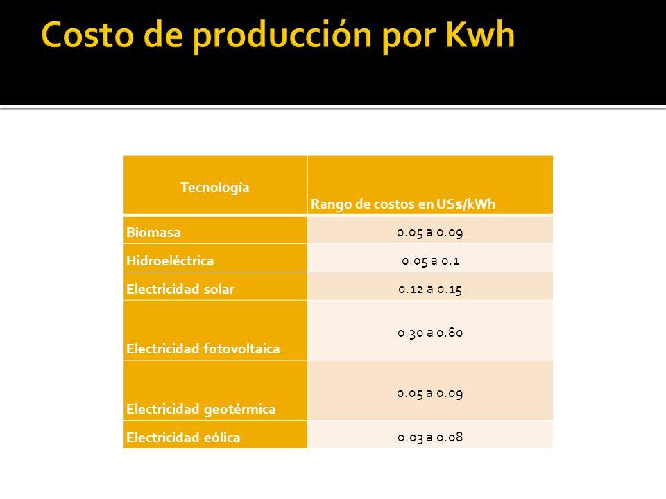 Tecnología Rango de costos en US$/kWh Biomasa 0.05 a 0.09 Hidroeléctrica 0.05 a 0.1 Electricidad solar 0.12 a 0.15 Electricidad fotovoltaica 0.30 a 0.80 Electricidad geotérmica 0.05 a 0.09 Electricidad eólica 0.03 a 0.08