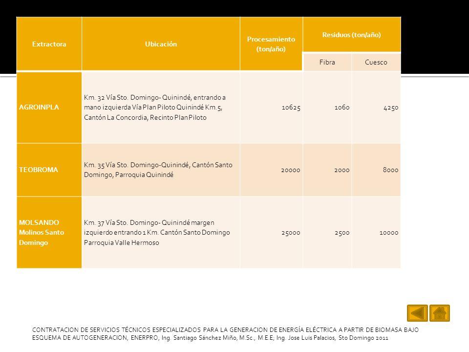 4.- Fruto de Palma seca Análisis Próximo Humedad (%)19,9 Volátiles (%)84,5 Cenizas (%)2,2 Carbón Fijo (%)13,3 Poder CalóricoP.C.