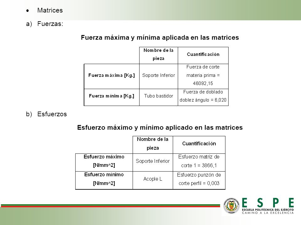 Matrices a)Fuerzas: Fuerza máxima y mínima aplicada en las matrices b)Esfuerzos Esfuerzo máximo y mínimo aplicado en las matrices