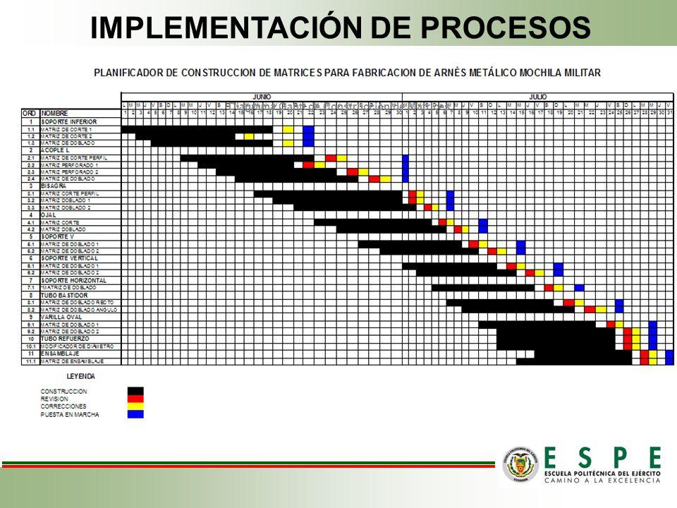 IMPLEMENTACIÓN DE PROCESOS Diagrama Gantt de Construcción de Matrices