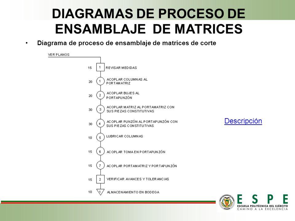 DIAGRAMAS DE PROCESO DE ENSAMBLAJE DE MATRICES Diagrama de proceso de ensamblaje de matrices de corte Descripción
