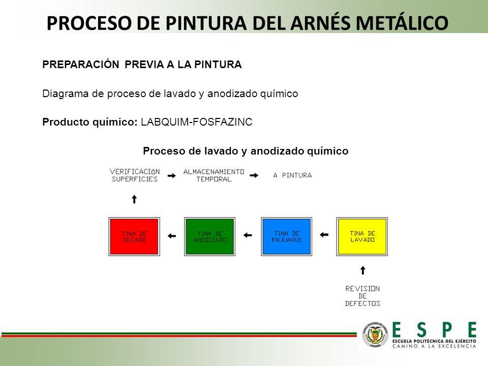 PROCESO DE PINTURA DEL ARNÉS METÁLICO PREPARACIÓN PREVIA A LA PINTURA Diagrama de proceso de lavado y anodizado químico Producto químico: LABQUIM-FOSF
