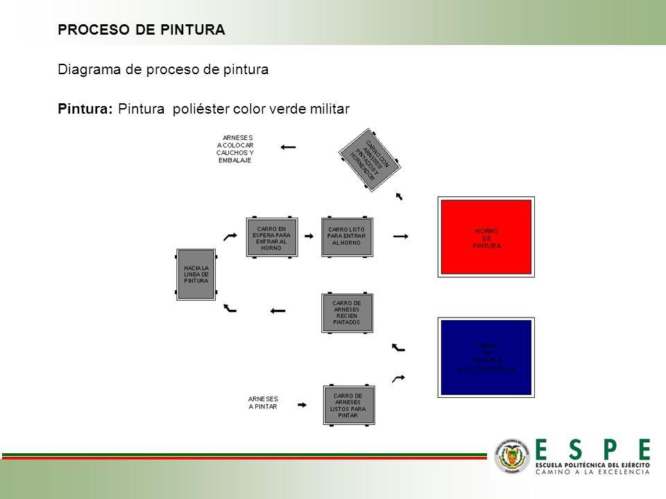 PROCESO DE PINTURA Diagrama de proceso de pintura Pintura: Pintura poliéster color verde militar Proceso de pintura