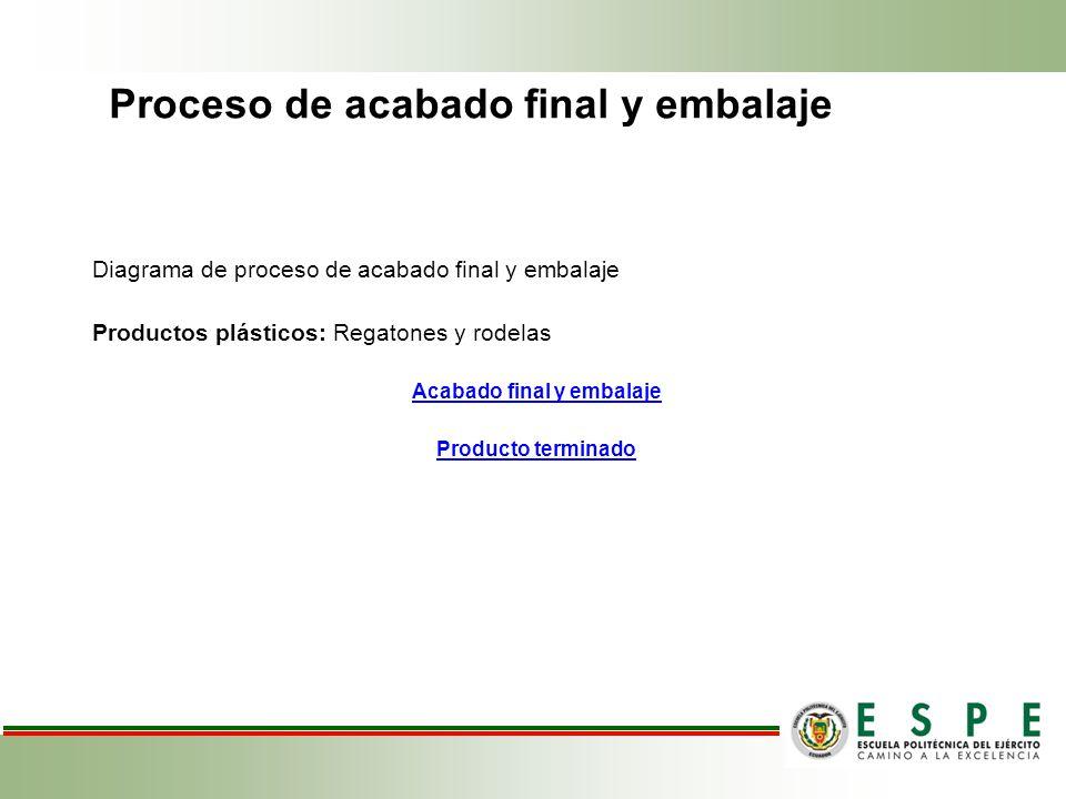 Proceso de acabado final y embalaje Diagrama de proceso de acabado final y embalaje Productos plásticos: Regatones y rodelas Acabado final y embalaje