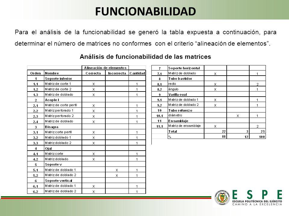FUNCIONABILIDAD Para el análisis de la funcionabilidad se generó la tabla expuesta a continuación, para determinar el número de matrices no conformes