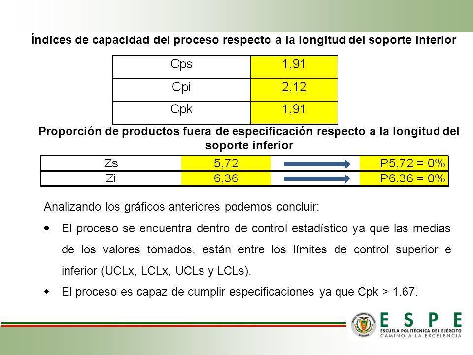 Índices de capacidad del proceso respecto a la longitud del soporte inferior Proporción de productos fuera de especificación respecto a la longitud de