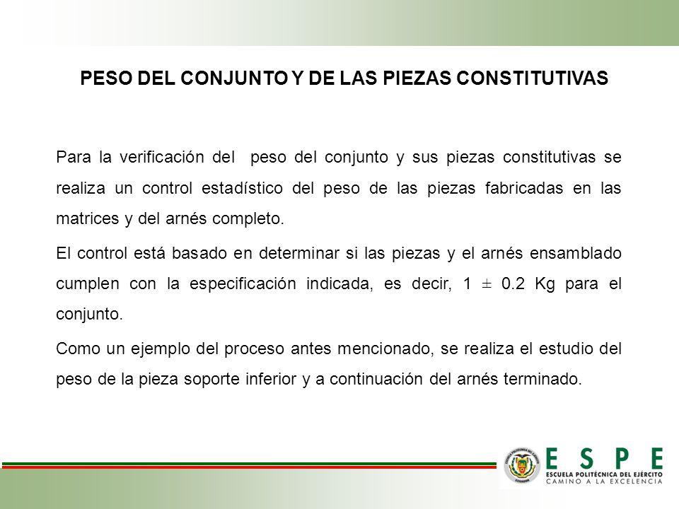 PESO DEL CONJUNTO Y DE LAS PIEZAS CONSTITUTIVAS Para la verificación del peso del conjunto y sus piezas constitutivas se realiza un control estadístic