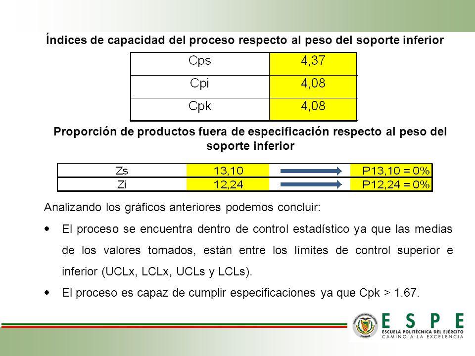 Índices de capacidad del proceso respecto al peso del soporte inferior Proporción de productos fuera de especificación respecto al peso del soporte in