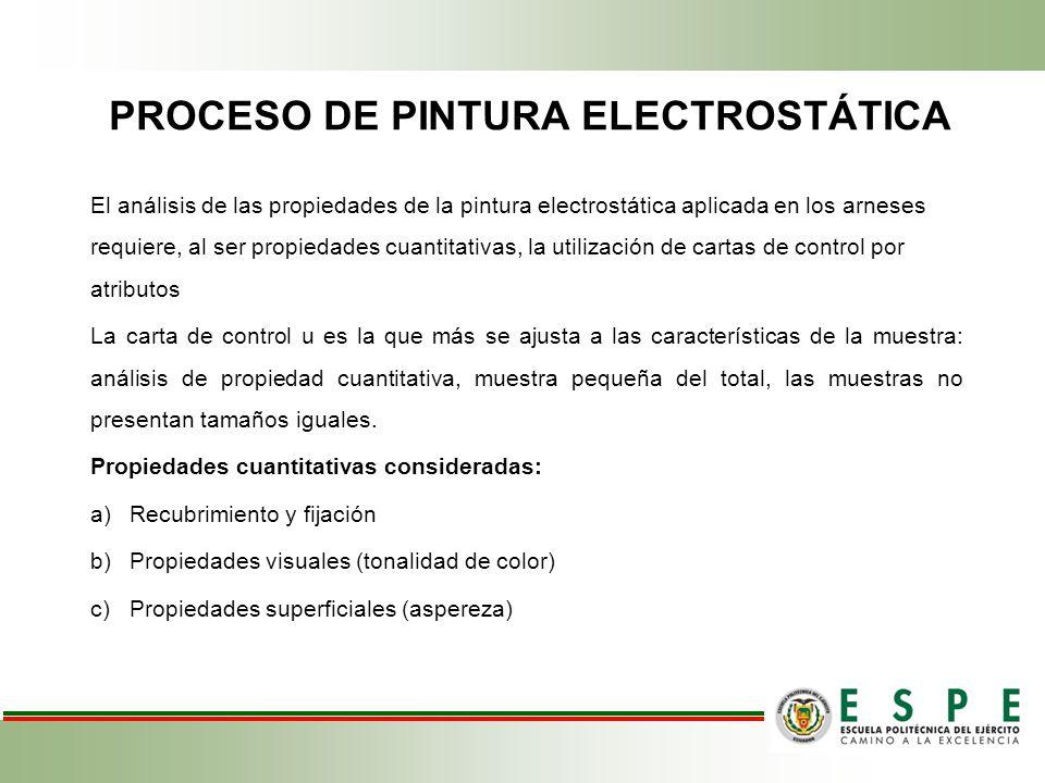 PROCESO DE PINTURA ELECTROSTÁTICA El análisis de las propiedades de la pintura electrostática aplicada en los arneses requiere, al ser propiedades cua