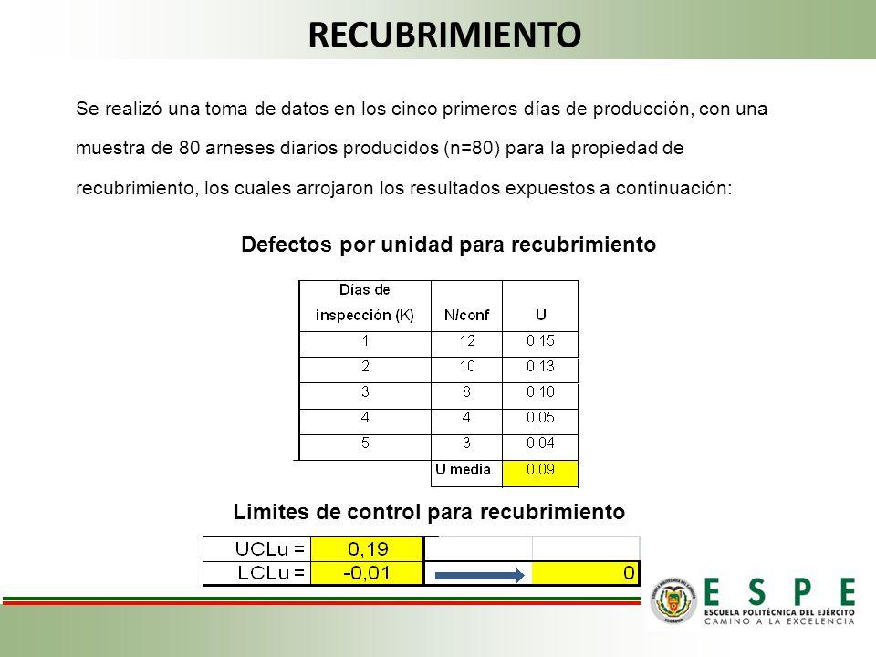 RECUBRIMIENTO Se realizó una toma de datos en los cinco primeros días de producción, con una muestra de 80 arneses diarios producidos (n=80) para la p