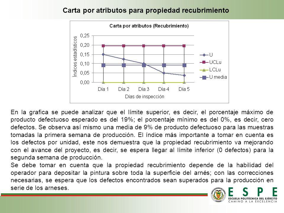 Carta por atributos para propiedad recubrimiento En la grafica se puede analizar que el límite superior, es decir, el porcentaje máximo de producto de