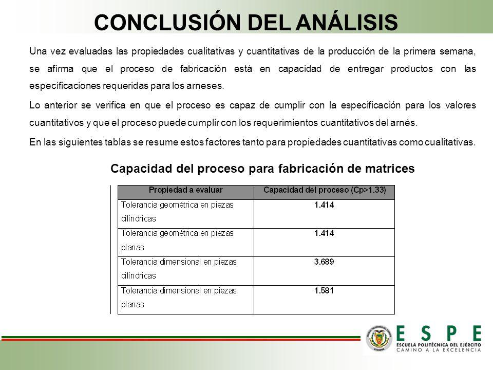 CONCLUSIÓN DEL ANÁLISIS Una vez evaluadas las propiedades cualitativas y cuantitativas de la producción de la primera semana, se afirma que el proceso