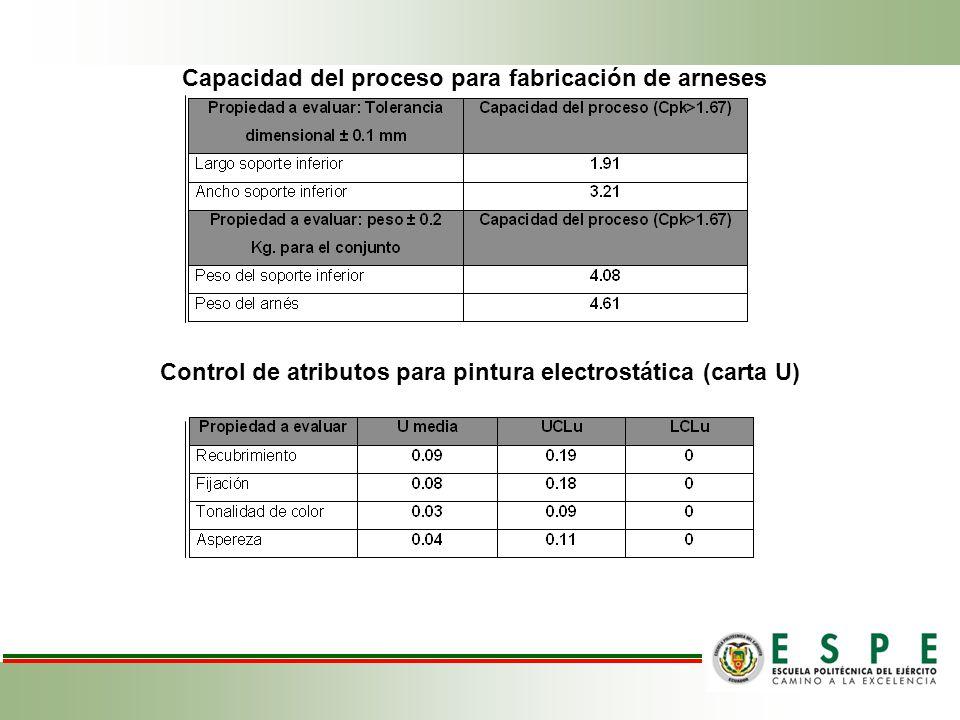 Capacidad del proceso para fabricación de arneses Control de atributos para pintura electrostática (carta U)