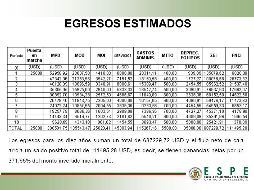 EGRESOS ESTIMADOS Los egresos para los diez años suman un total de 687229,72 USD y el flujo neto de caja arroja un saldo positivo total de 111495,28 U