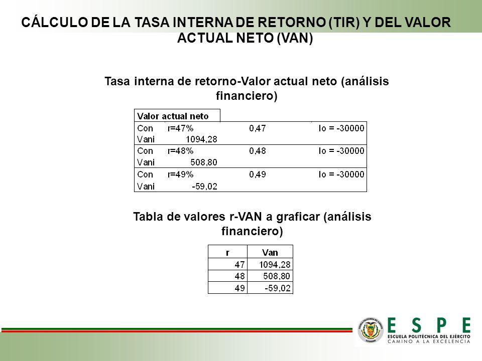 CÁLCULO DE LA TASA INTERNA DE RETORNO (TIR) Y DEL VALOR ACTUAL NETO (VAN) Tasa interna de retorno-Valor actual neto (análisis financiero) Tabla de val