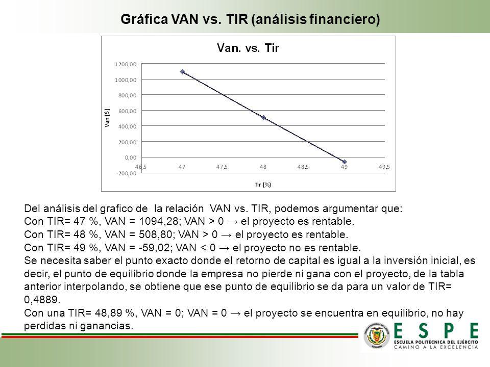 Gráfica VAN vs. TIR (análisis financiero) Del análisis del grafico de la relación VAN vs. TIR, podemos argumentar que: Con TIR= 47 %, VAN = 1094,28; V