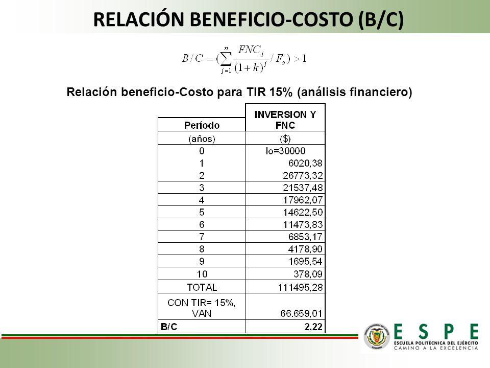 RELACIÓN BENEFICIO-COSTO (B/C) Relación beneficio-Costo para TIR 15% (análisis financiero)