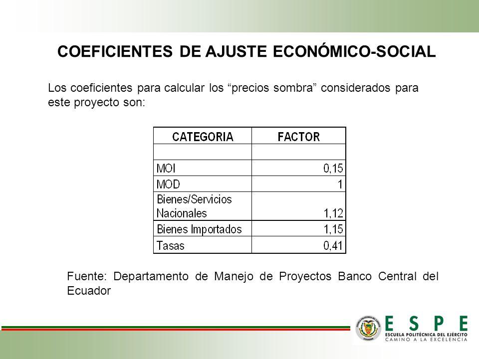 COEFICIENTES DE AJUSTE ECONÓMICO-SOCIAL Fuente: Departamento de Manejo de Proyectos Banco Central del Ecuador Los coeficientes para calcular los preci