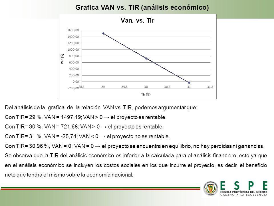 Grafica VAN vs. TIR (análisis económico) Del análisis de la grafica de la relación VAN vs. TIR, podemos argumentar que: Con TIR= 29 %, VAN = 1497,19;