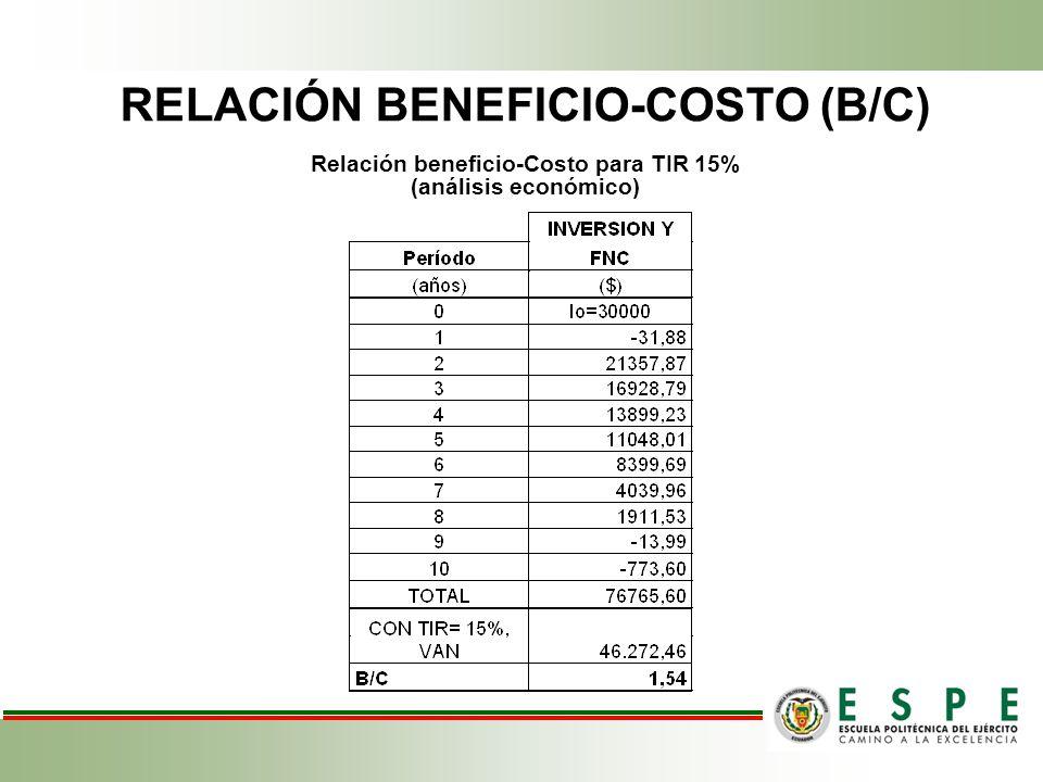 RELACIÓN BENEFICIO-COSTO (B/C) Relación beneficio-Costo para TIR 15% (análisis económico)