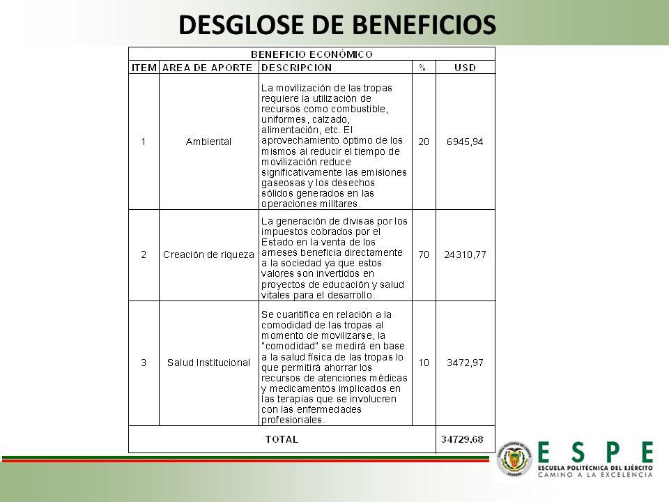 DESGLOSE DE BENEFICIOS