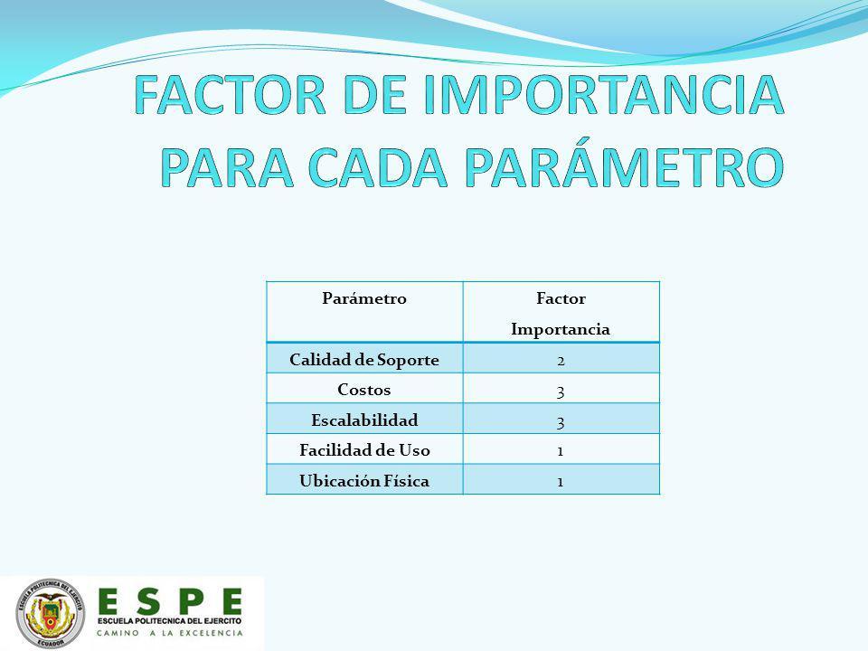Parámetro Factor Importancia Calidad de Soporte2 Costos3 Escalabilidad3 Facilidad de Uso1 Ubicación Física1